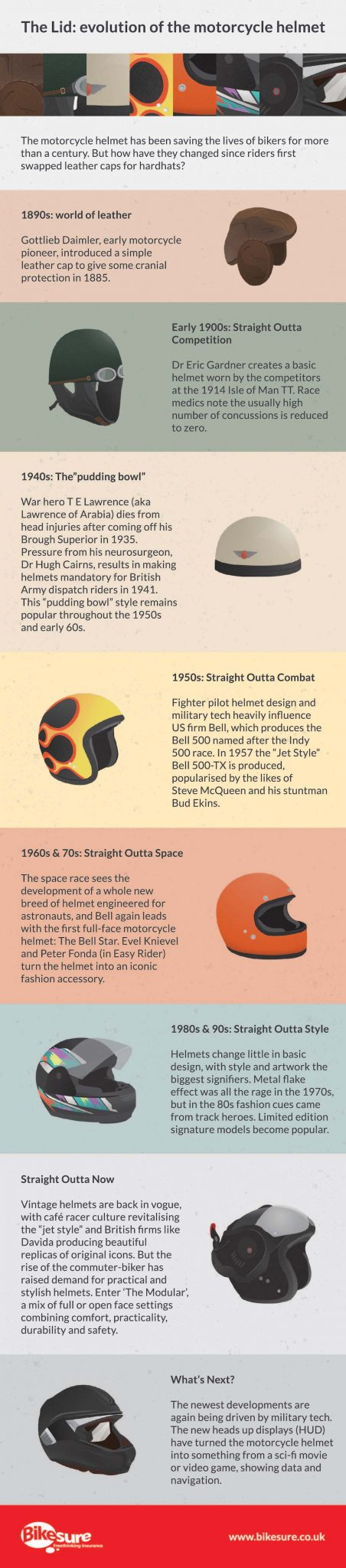 Evolution of motorcycle helmet
