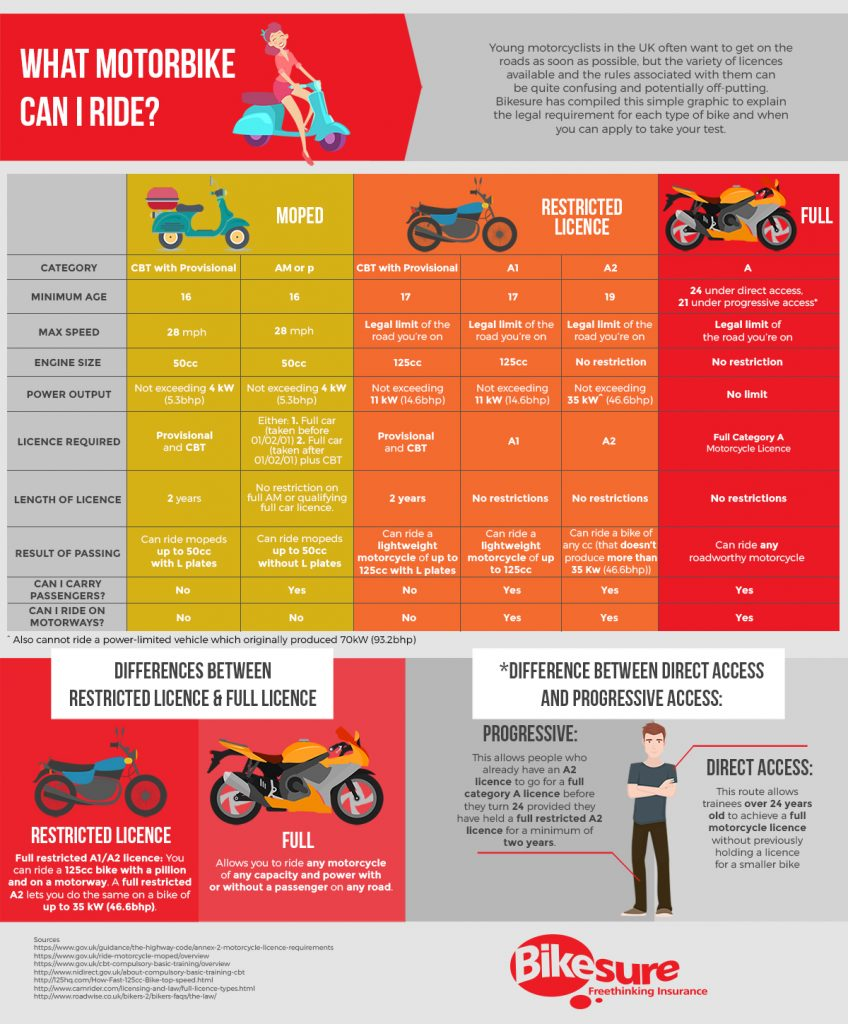What motorcycle can I ride? Motorbike licences and categories infographic created by Bikesure