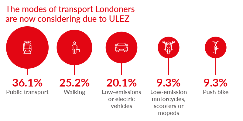 Data graphic showing the modes of transport Londoners are considering due to ULEZ