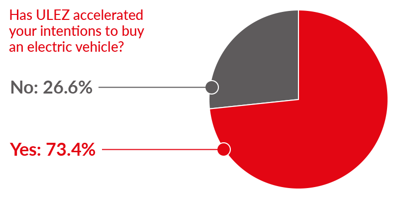 Chart showing whether ULEZ has accelerated people's intentions to buy an electric vehicle
