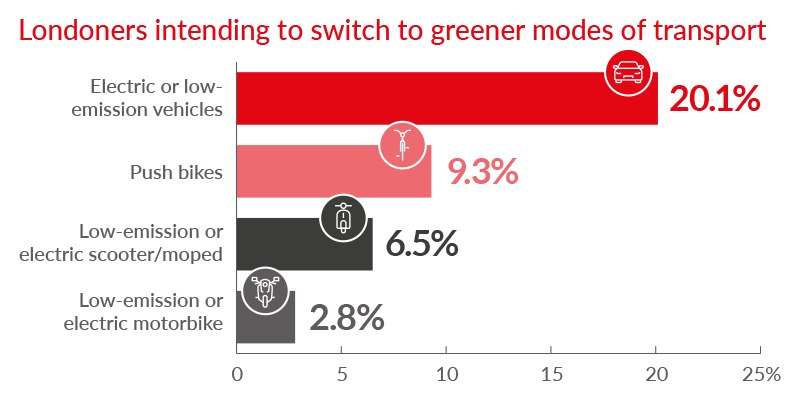 Data showing the percentage of Londoners intending to switch to greener modes of transport because of ULEZ